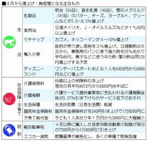 物価の表1
